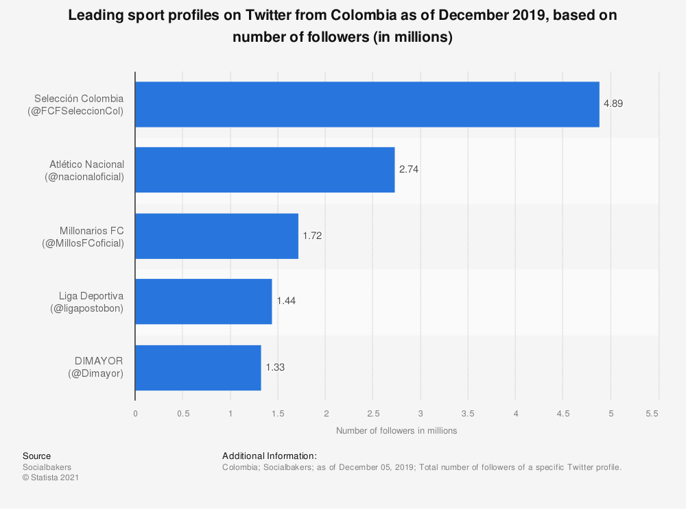 Statistic: Leading sport profiles on Twitter from Colombia as of December 2019, based on number of followers (in millions) | Statista