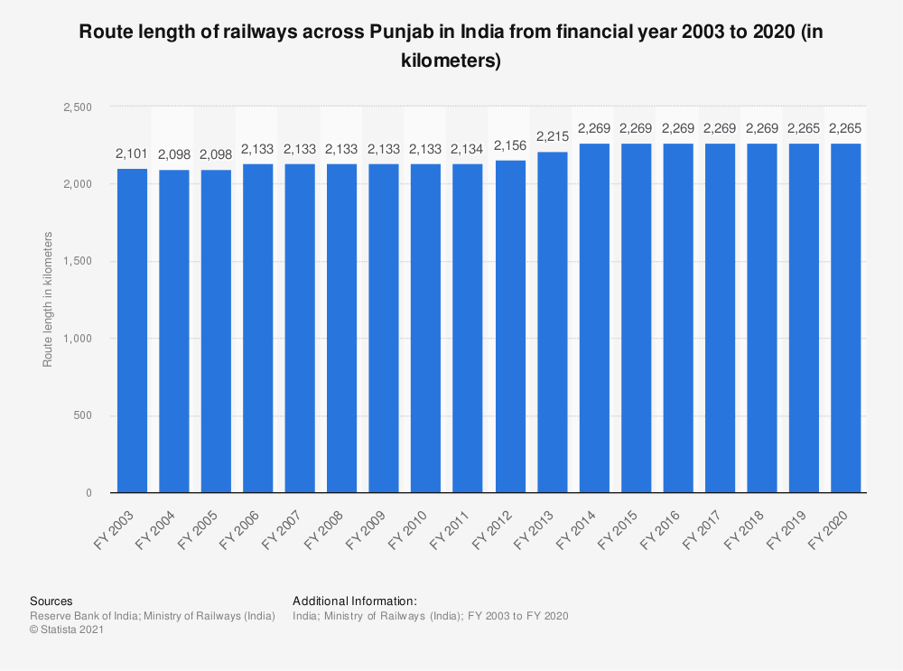 Statistic: Route length of railways across Punjab in India from financial year 2003 to 2019 (in kilometers) | Statista