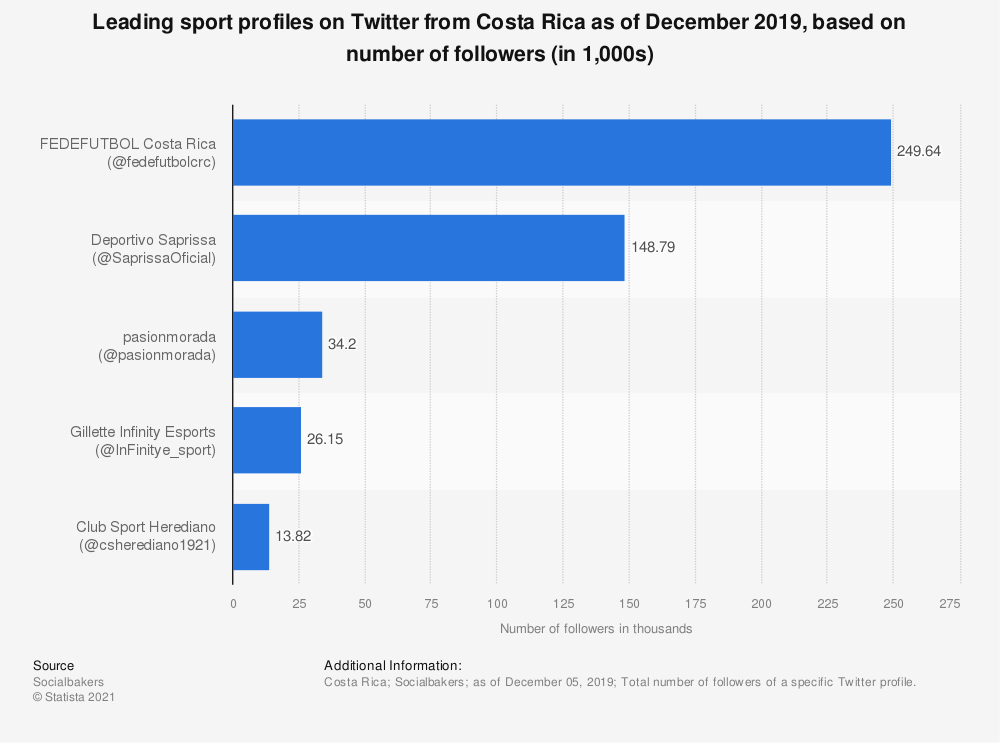 Statistic: Leading sport profiles on Twitter from Costa Rica as of December 2019, based on number of followers (in 1,000s) | Statista