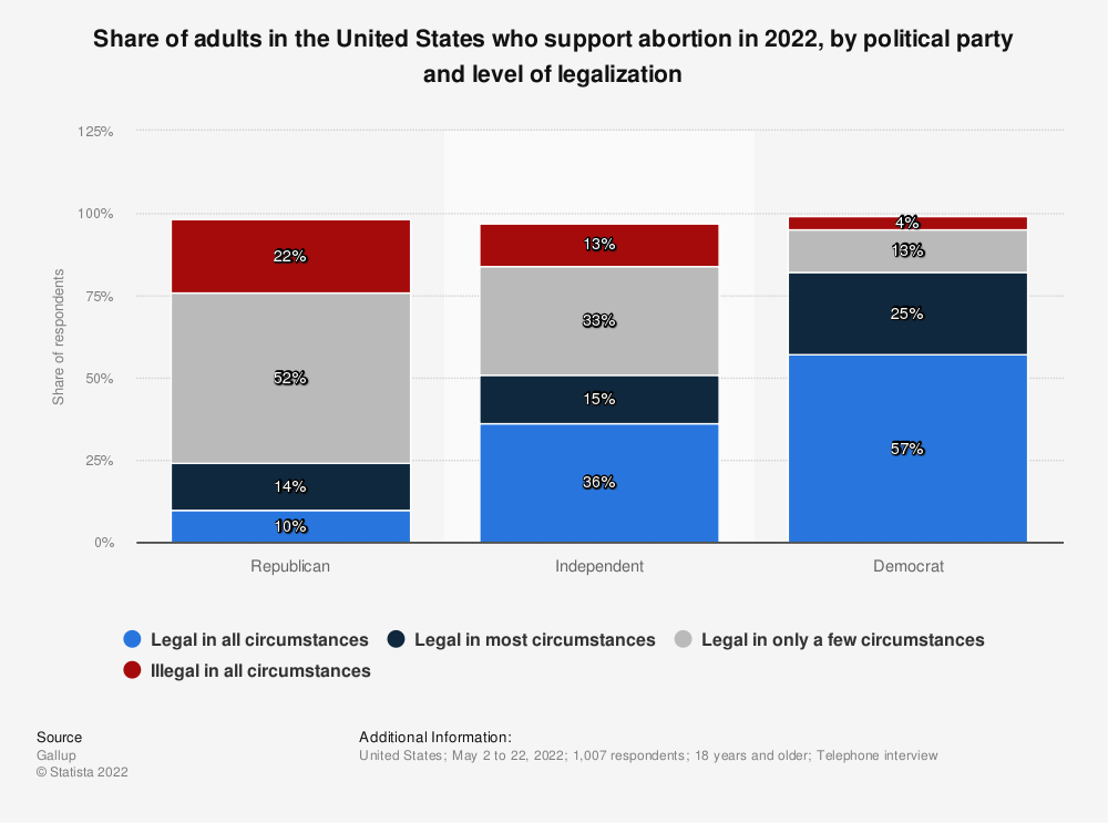 Statistic: Share of adults in the United States who support abortion in 2019, by political party and level of legalization | Statista