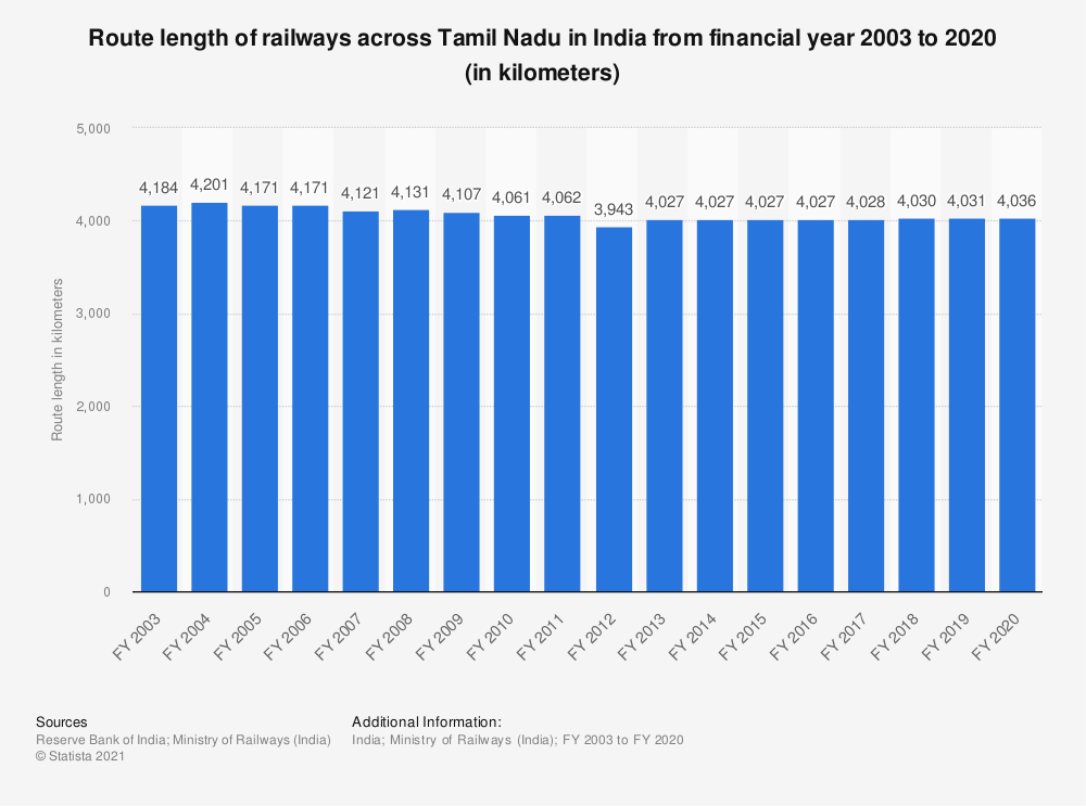 Statistic: Route length of railways across Tamil Nadu in India from financial year 2003 to 2019 (in kilometers) | Statista