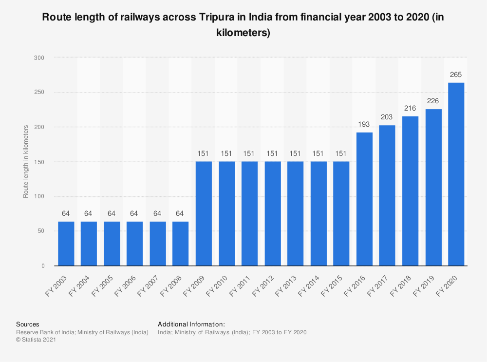 Statistic: Route length of railways across Tripura in India from financial year 2003 to 2019 (in kilometers) | Statista