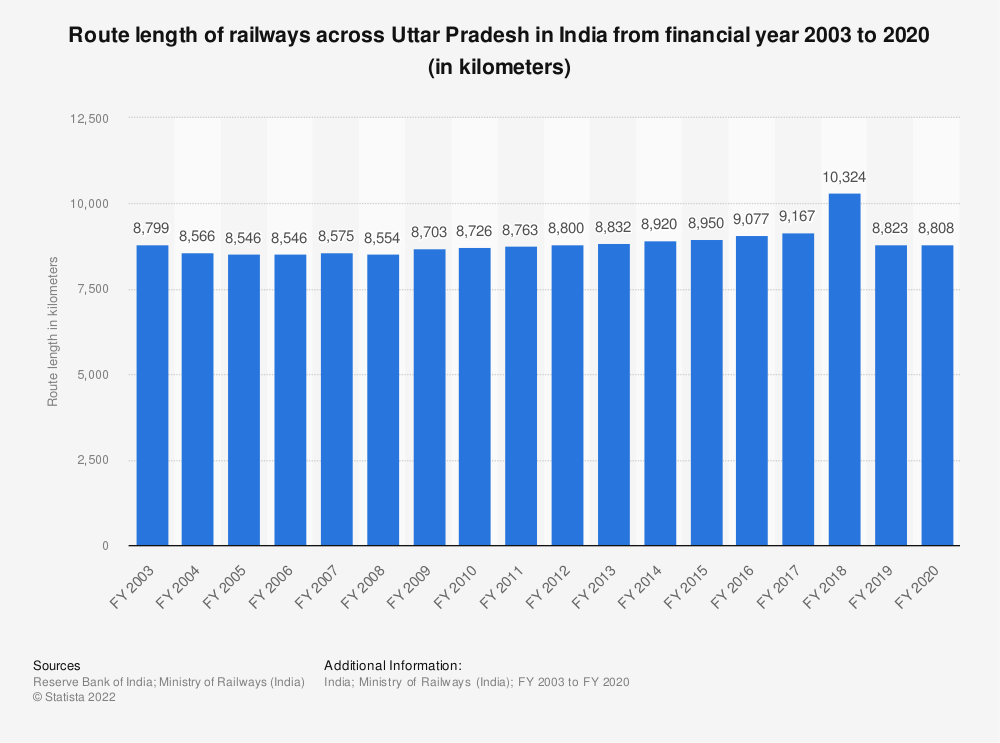 Statistic: Route length of railways across Uttar Pradesh in India from financial year 2003 to 2019 (in kilometers) | Statista