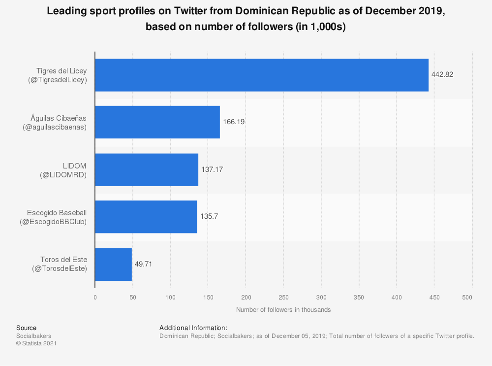 Statistic: Leading sport profiles on Twitter from Dominican Republic as of December 2019, based on number of followers (in 1,000s)   Statista