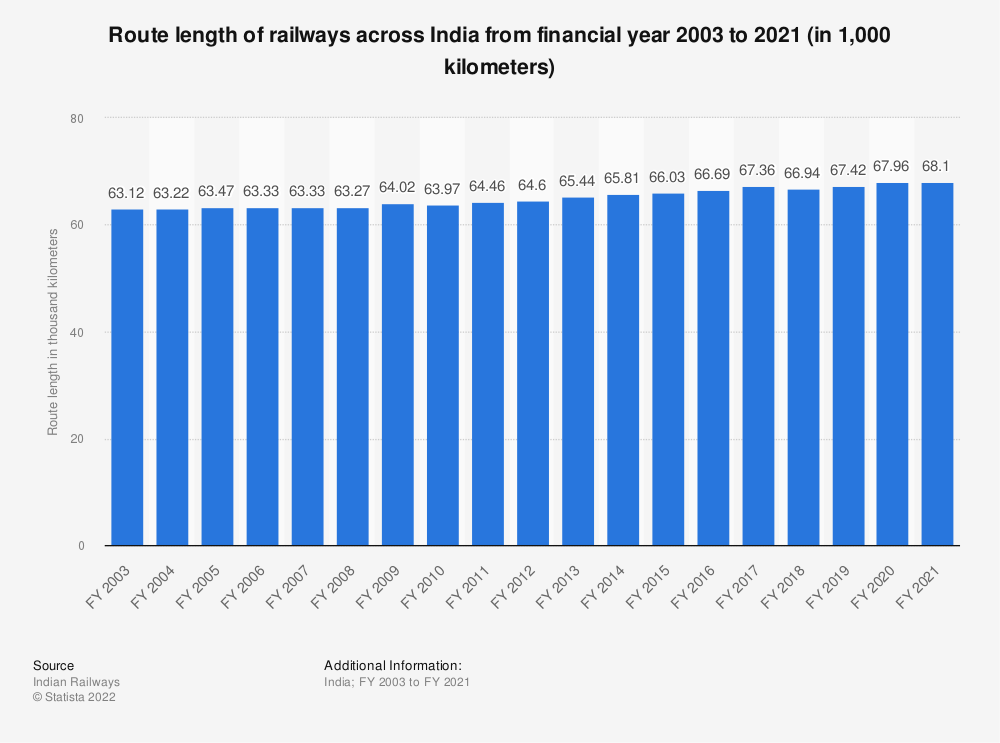 Statistic: Route length of railways across India from financial year 2003 to 2019 (in 1,000 kilometers) | Statista