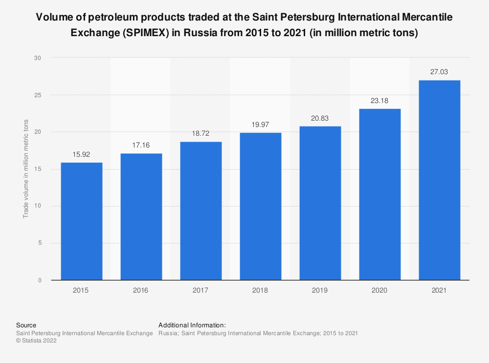 Statistic: Volume of stock exchange trade of petroleum products in Russia from 2012 to 2018 (in million metric tons) | Statista