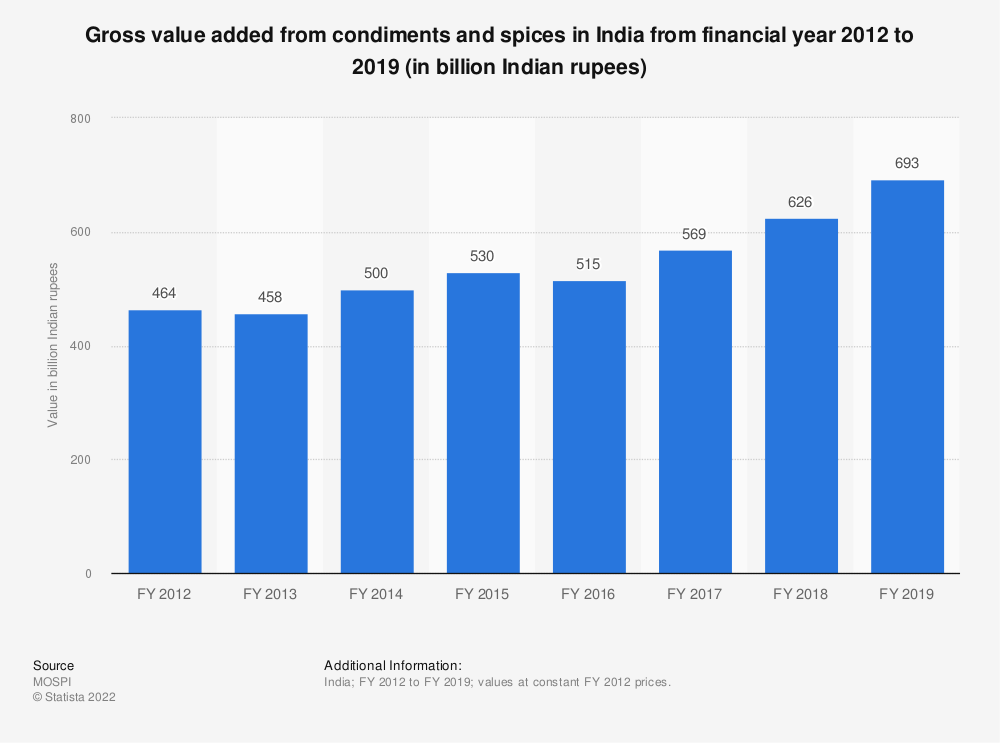 Statistic: Gross value added from condiments and spices in India from financial year 2012 to 2018 (in billion Indian rupees) | Statista