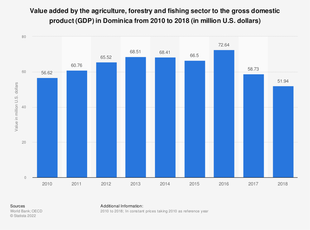 Statistic: Value added by the agriculture, forestry and fishing sector to the gross domestic product (GDP) in Dominica from 2010 to 2018 (in million U.S. dollars) | Statista