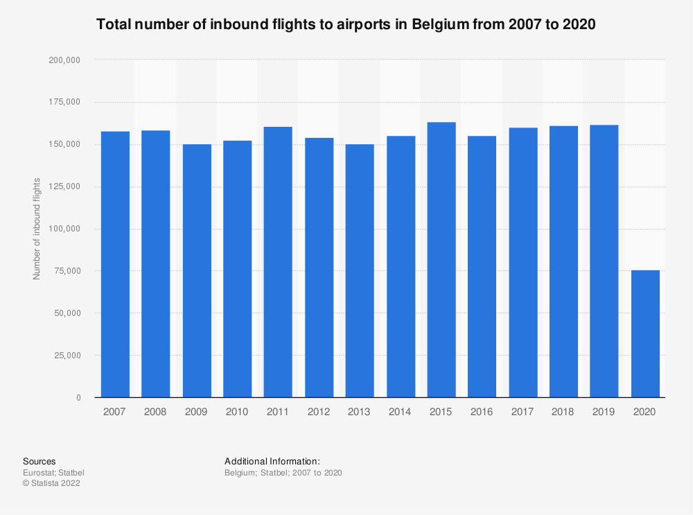 Statistic: Total number of inbound flights to airports in Belgium from 2007 to 2019 | Statista