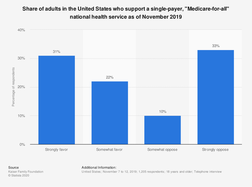 "Statistic: Share of adults in the United States who support a single-payer, ""Medicare-for-all"" national health service as of November 2019 