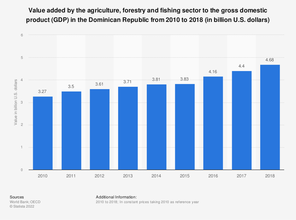 Statistic: Value added by the agriculture, forestry and fishing sector to the gross domestic product (GDP) in the Dominican Republic from 2010 to 2018 (in billion U.S. dollars) | Statista