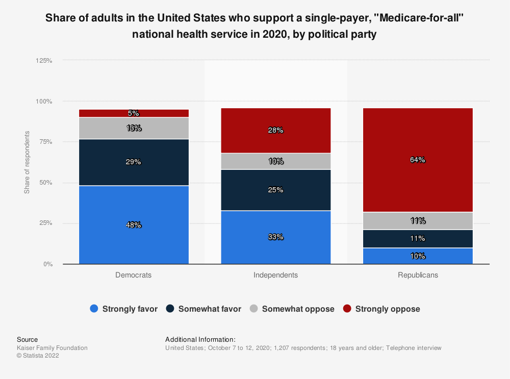 """Statistic: Share of adults in the United States who support a single-payer, """"Medicare-for-all"""" national health service in 2020, by political party 