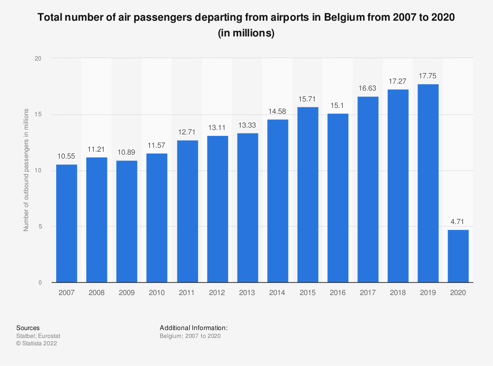 Statistic: Total number of air passengers departing from airports in Belgium from 2007 to 2018 (in 1,000s) | Statista