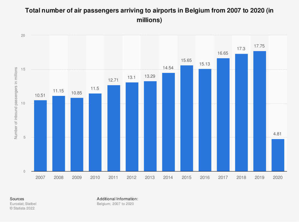 Statistic: Total number of air passengers arriving to airports in Belgium from 2007 to 2019 (in millions) | Statista
