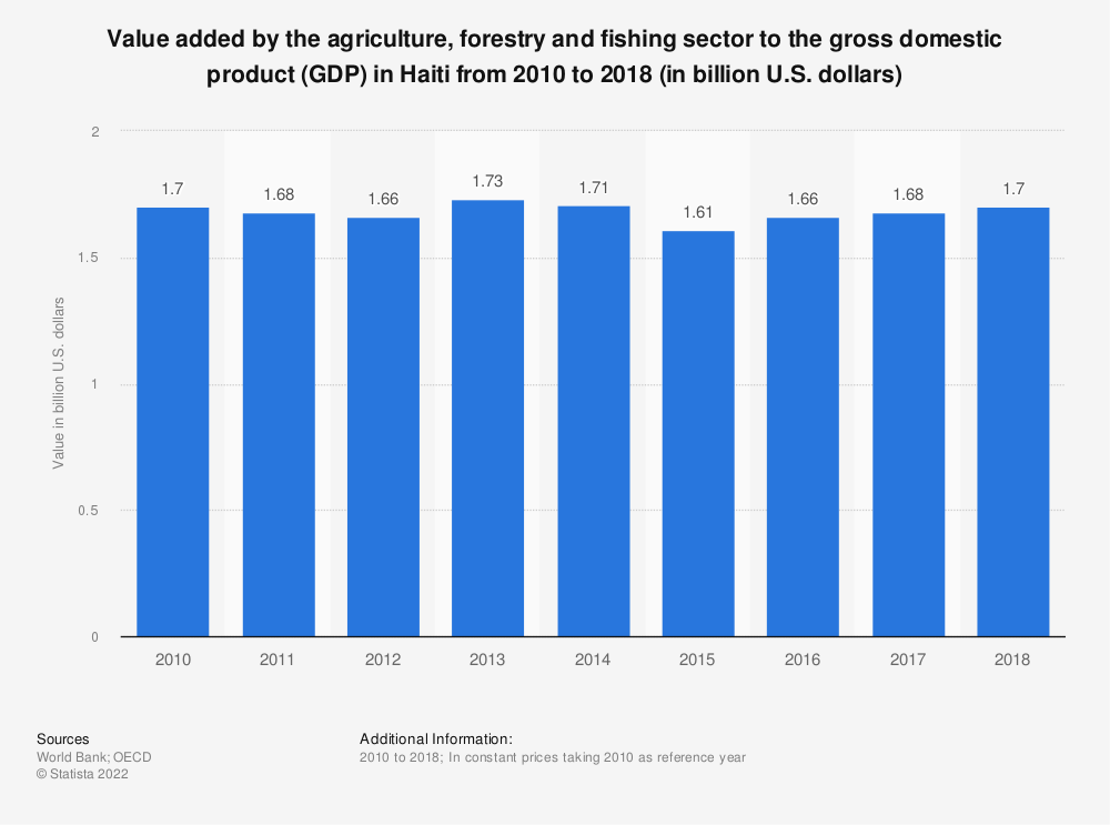 Statistic: Value added by the agriculture, forestry and fishing sector to the gross domestic product (GDP) in Haiti from 2010 to 2018 (in billion U.S. dollars)   Statista