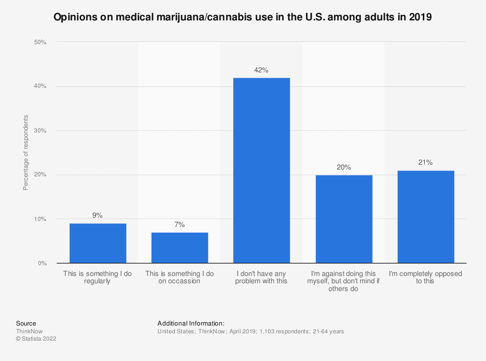 Statistic: Opinions on medical marijuana/cannabis use in the U.S. among adults in 2019 | Statista