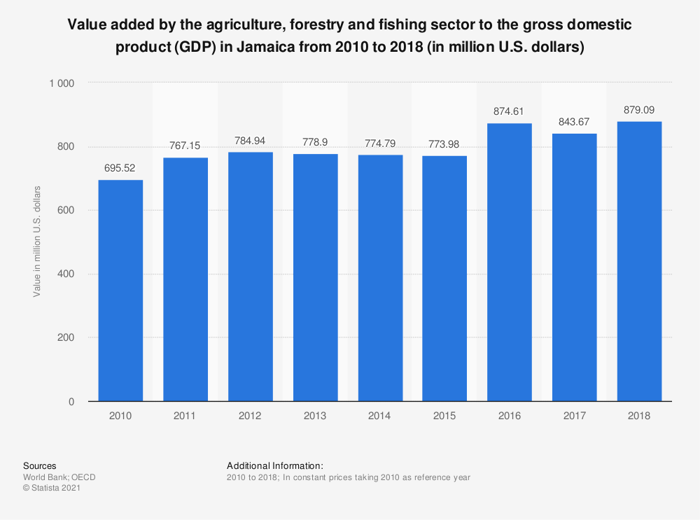 Statistic: Value added by the agriculture, forestry and fishing sector to the gross domestic product (GDP) in Jamaica from 2010 to 2018 (in million U.S. dollars) | Statista
