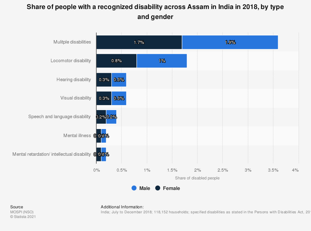 Statistic: Share of people with a recognized disability across Assam in India in 2018, by type and gender   Statista