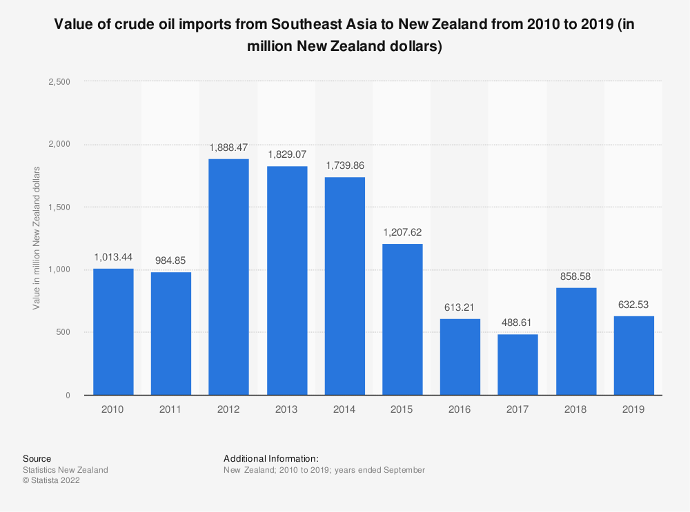 Statistic: Value of crude oil imports from Southeast Asia to New Zealand from 2010 to 2019 (in million New Zealand dollars)   Statista