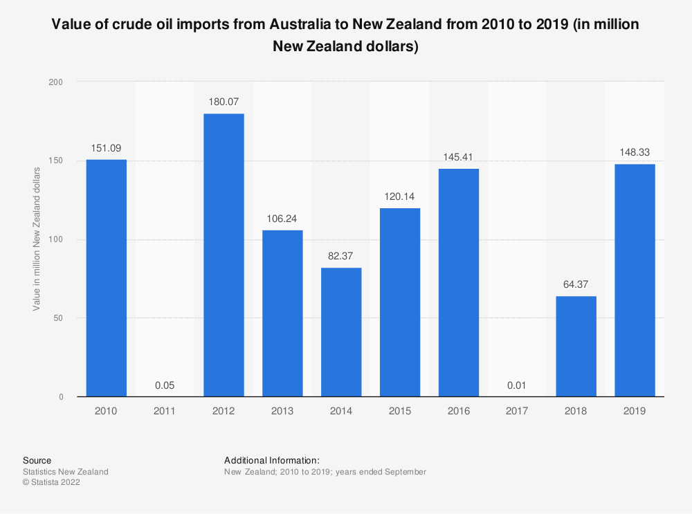 Statistic: Value of crude oil imports from Australia to New Zealand from 2010 to 2019 (in million New Zealand dollars) | Statista