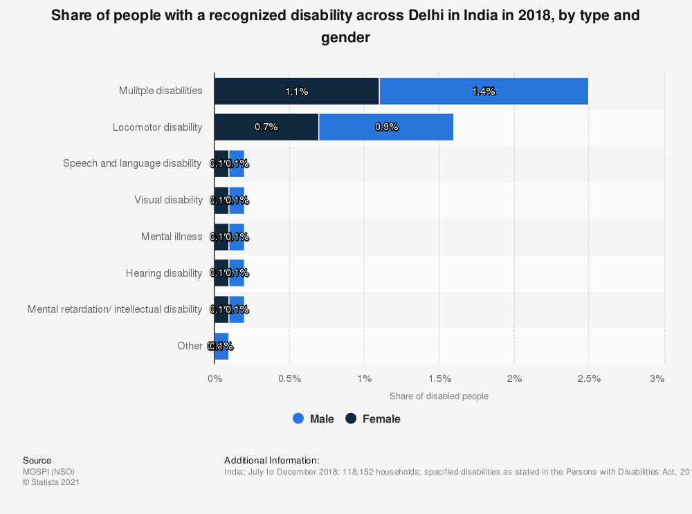 Statistic: Share of people with a recognized disability across Delhi in India in 2018, by type and gender | Statista