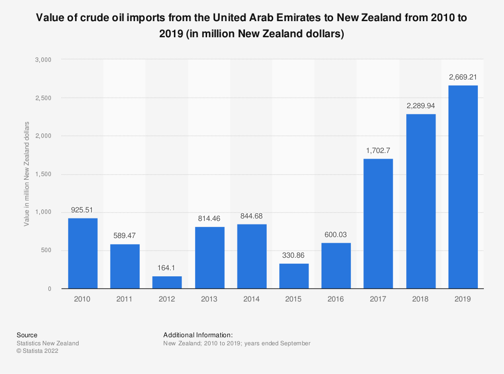 Statistic: Value of crude oil imports from the United Arab Emirates to New Zealand from 2010 to 2019 (in million New Zealand dollars)   Statista