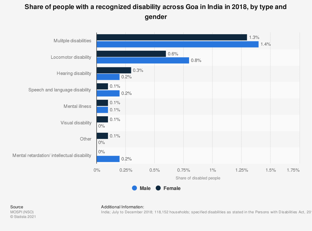 Statistic: Share of people with a recognized disability across Goa in India in 2018, by type and gender   Statista