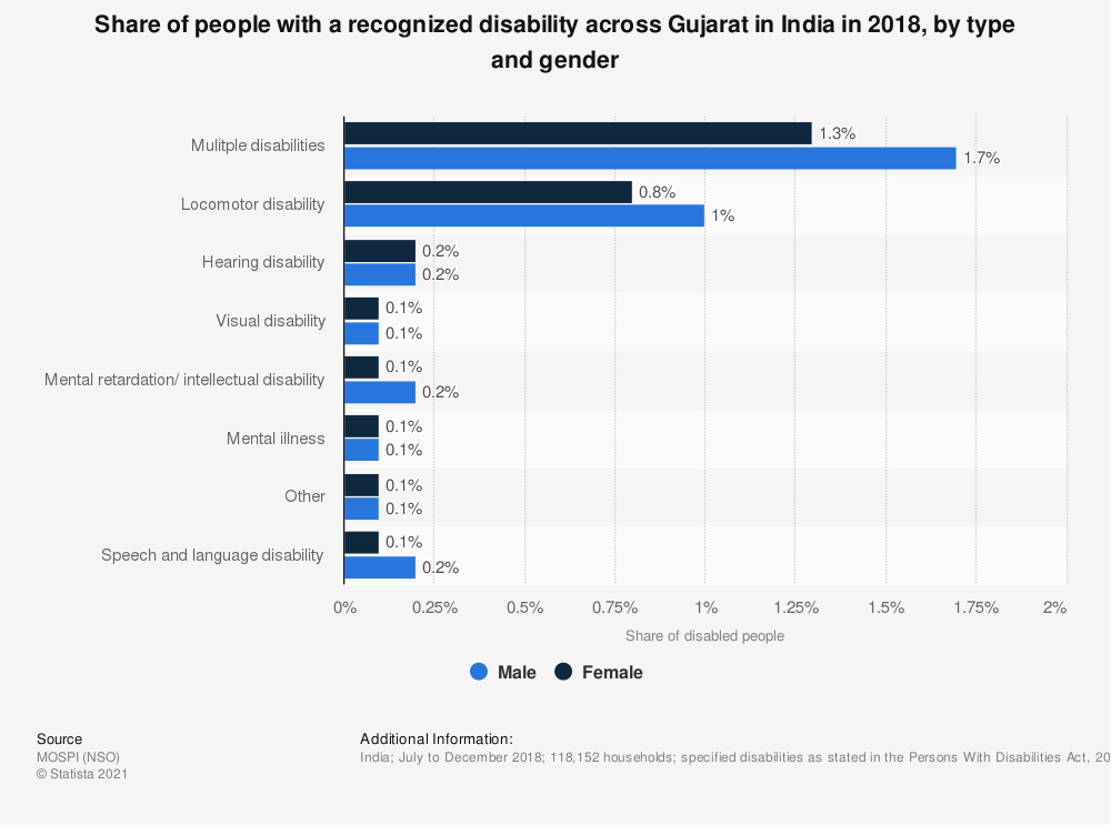 Statistic: Share of people with a recognized disability across Gujarat in India in 2018, by type and gender | Statista