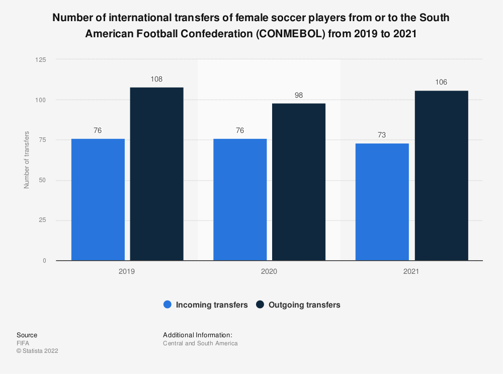 Statistic: Number of international female player transfers in the South American Football Confederation (CONMEBOL) in 2018 | Statista
