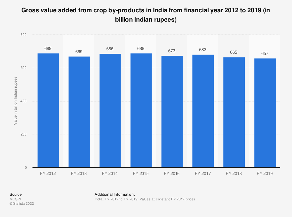 Statistic: Gross value added from crop by-products in India from FY 2012 to FY 2018 (in billion Indian rupees)   Statista