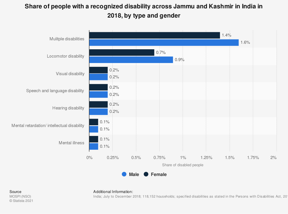 Statistic: Share of people with a recognized disability across Jammu and Kashmir in India in 2018, by type and gender | Statista