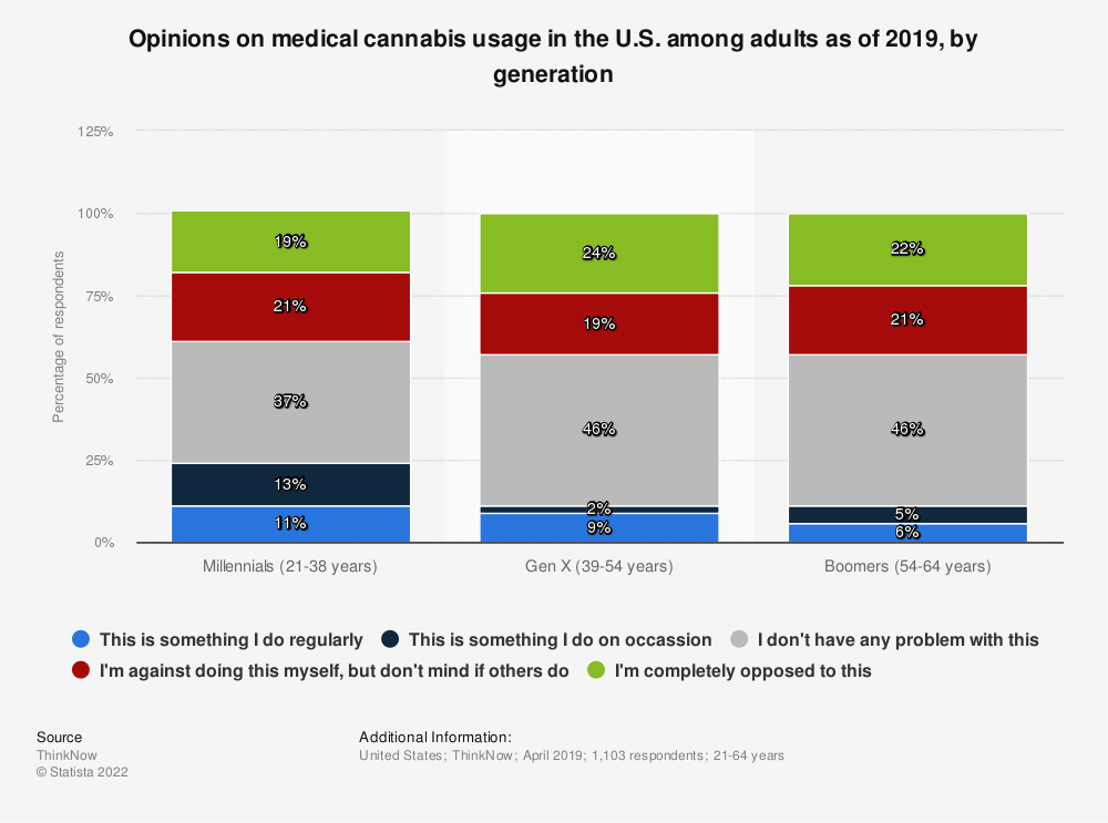 Statistic: Opinions on medical cannabis usage in the U.S. among adults as of 2019, by generation | Statista