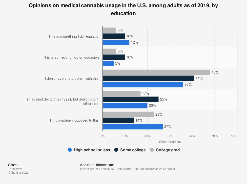 Statistic: Opinions on medical cannabis usage in the U.S. among adults as of 2019, by education   Statista