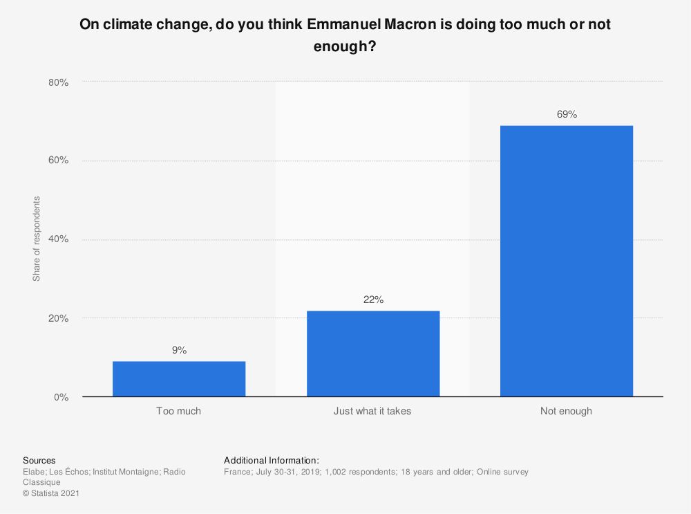 Statistic: On climate change, do you think Emmanuel Macron is doing too much or not enough? | Statista