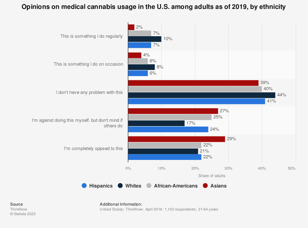 Statistic: Opinions on medical cannabis usage in the U.S. among adults as of 2019, by ethnicity | Statista
