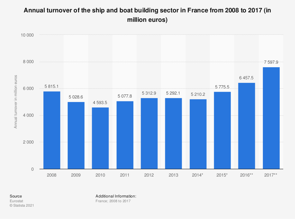 Statistic: Annual turnover of the ship and boat building sector in France from 2008 to 2017 (in million euros) | Statista
