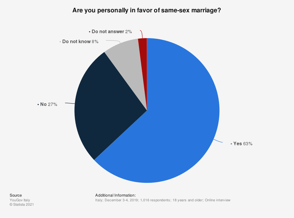 Statistic: Are you personally in favor of same-sex marriage?   Statista