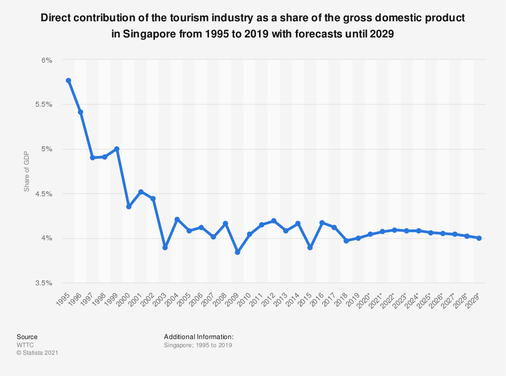 Statistic: Direct contribution of the tourism industry as a share of the gross domestic product in Singapore from 1995 to 2019 with forecasts until 2029 | Statista