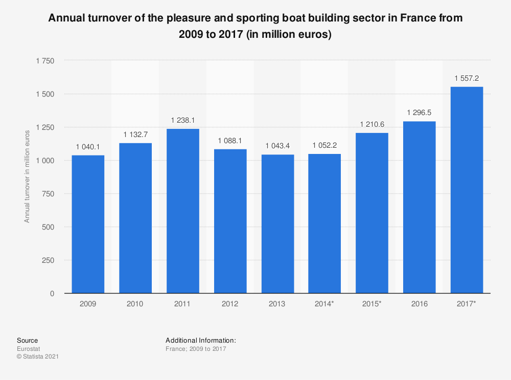 Statistic: Annual turnover of the pleasure and sporting boat building sector in France from 2009 to 2017 (in million euros)   Statista
