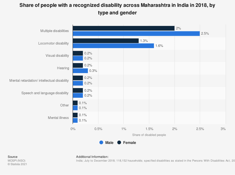 Statistic: Share of people with a recognized disability across Maharashtra in India in 2018, by type and gender   Statista