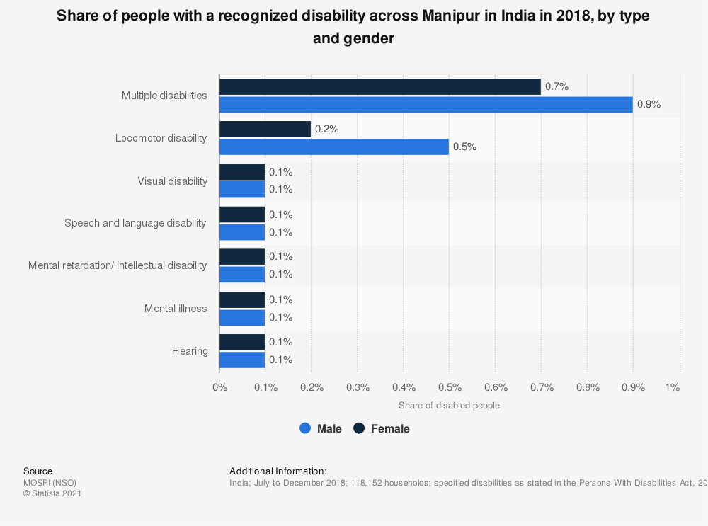 Statistic: Share of people with a recognized disability across Manipur in India in 2018, by type and gender | Statista