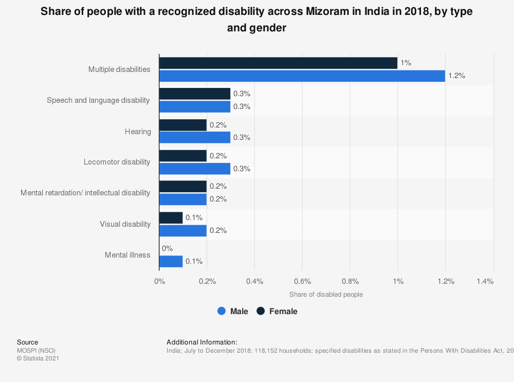 Statistic: Share of people with a recognized disability across Mizoram in India in 2018, by type and gender | Statista