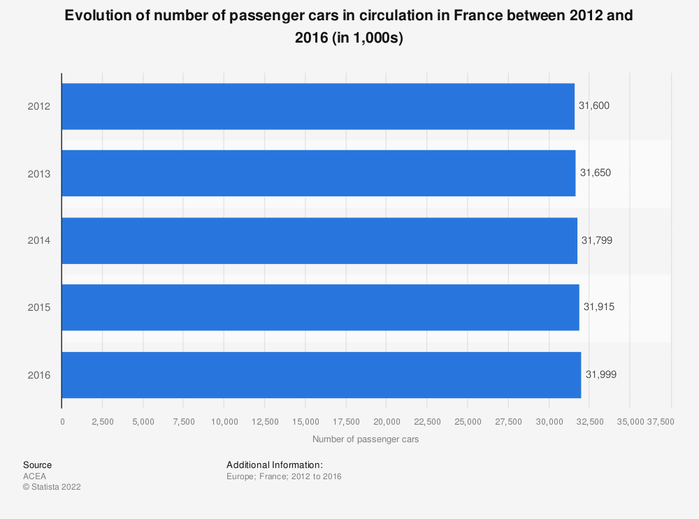 Statistic: Evolution of number of passenger cars in circulation in France between 2012 and 2016 (in 1,000s)   Statista