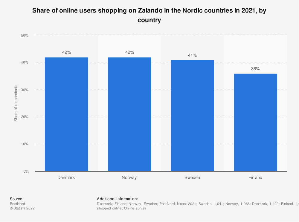 Statistic: From which of the following e-commerce sites have you shopped online in the past year? | Statista