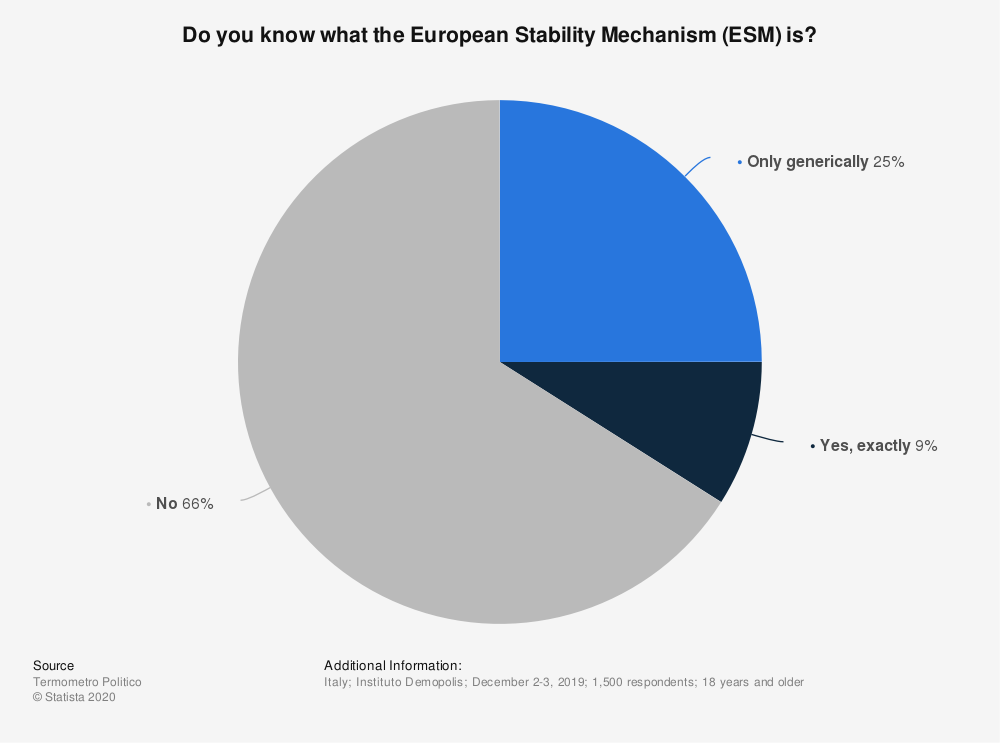 Statistic: Do you know what the European Stability Mechanism (ESM) is? | Statista