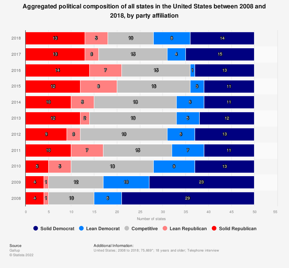 Statistic: Aggregated political composition of all states in the United States between 2008 and 2018, by party affiliation | Statista
