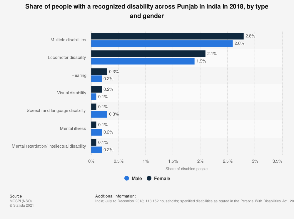 Statistic: Share of people with a recognized disability across Punjab in India in 2018, by type and gender | Statista