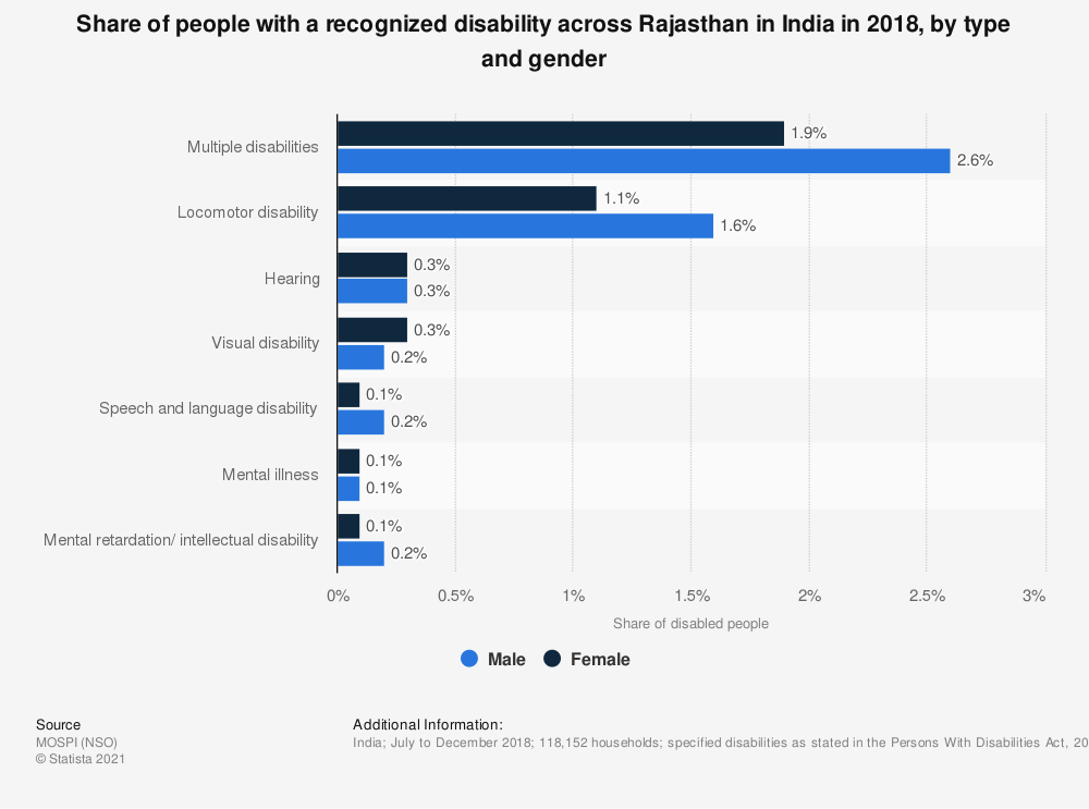 Statistic: Share of people with a recognized disability across Rajasthan in India in 2018, by type and gender   Statista