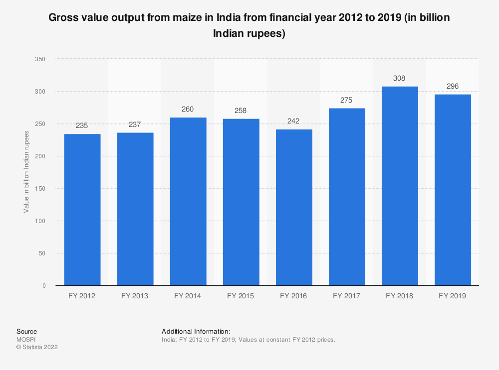 Statistic: Gross value output from maize in India from financial year 2012 to 2018 (in billion Indian rupees) | Statista