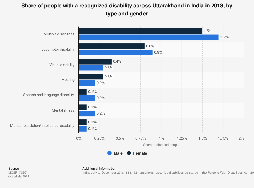 Statistic: Share of people with a recognized disability across Uttarakhand in India in 2018, by type and gender | Statista